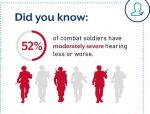 An estimated 300,000 ex-armed forces personnel suffer with noise-induced hearing loss.